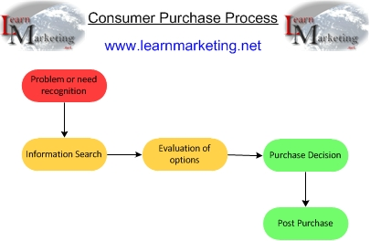 Consumer Buying Behaviour & Purchase Process Diagram