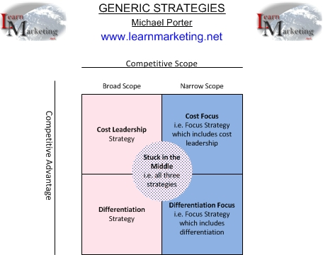 Generic Strategies Diagram