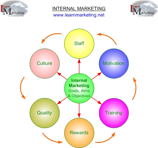 Internal Marketing Diagram