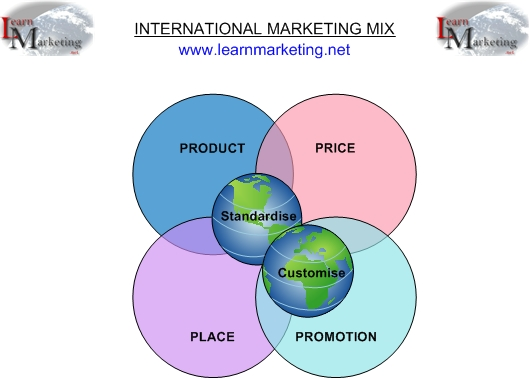 promote products and services to international markets