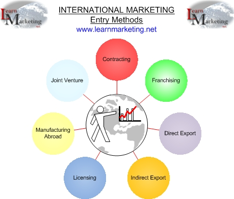 International Marketing Entry Methods Diagram