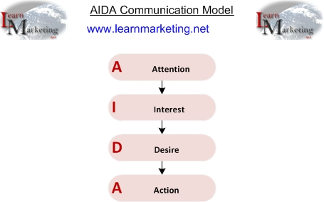 AIDA Communication Model Diagram