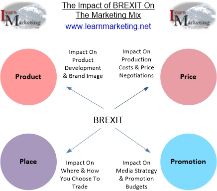 simple diagram of molecular structure of dna brexit and the marketing mix