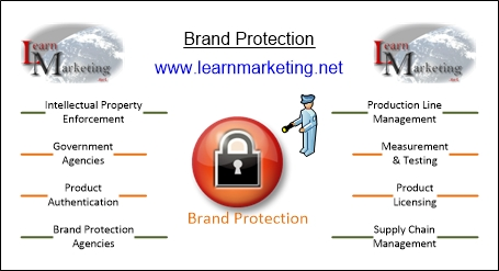 Brand Protection Methods Diagram