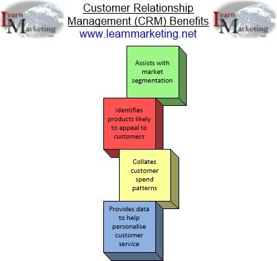 Essays customer relationship management