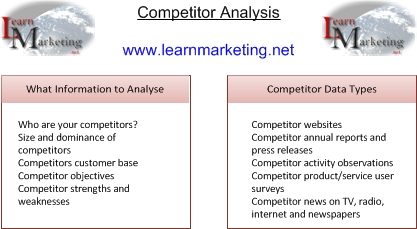 Competitor analysis information and data types diagram