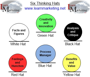 Edward De Bono Six Thinking Hats Diagram