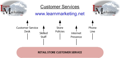 Customer Services Diagram