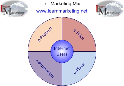 E Marketing Mix Diagram