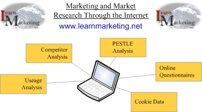 Diagram Showing Market Research Through The Internet