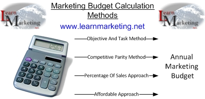 Marketing Budgets Diagram
