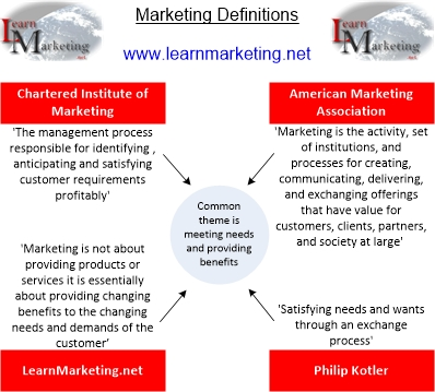 Marketing Definitions Diagram