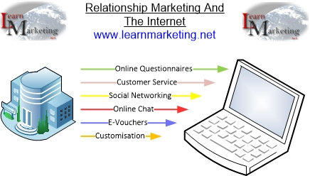Relationship Marketing Through The Internet Diagram