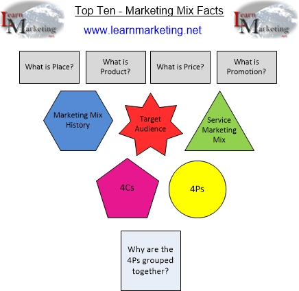 Diagram showing top ten marketing mix facts
