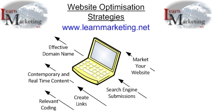 Website Optimisation Strategies Diagram
