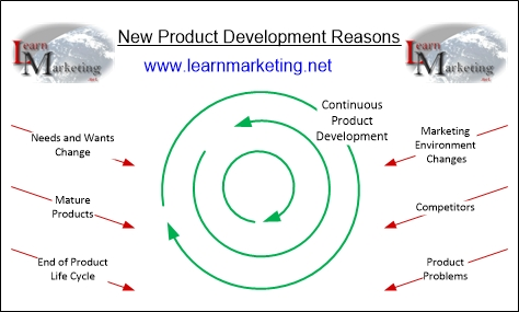 Why develop new products for Product development firms