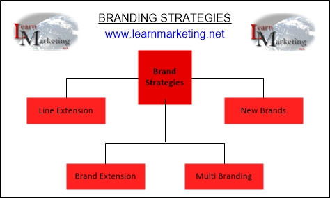 Brand Strategies Diagram