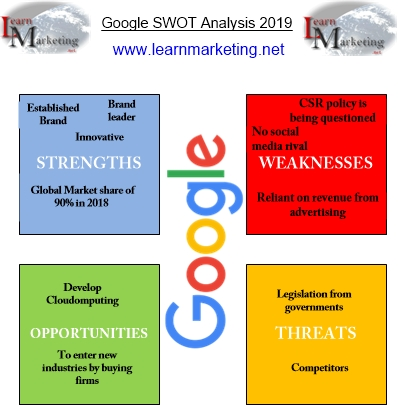 Google SWOT analysis diagram