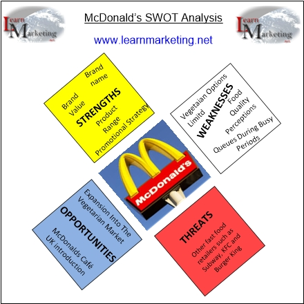 Diagram showing a summary of a SWOT Analysis for McDonalds