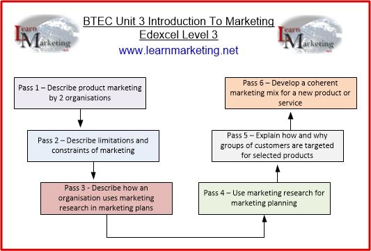 Diagram showing BTEC Unit 3 Introduction To Marketing Criteria
