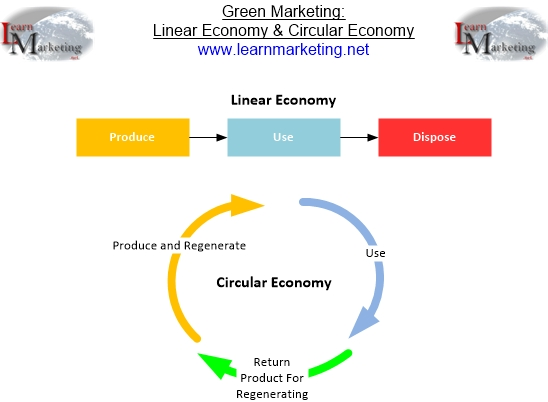 Diagram distinguishing between a circular and linear economy