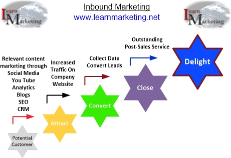 Inbound Marketing Process Diagram