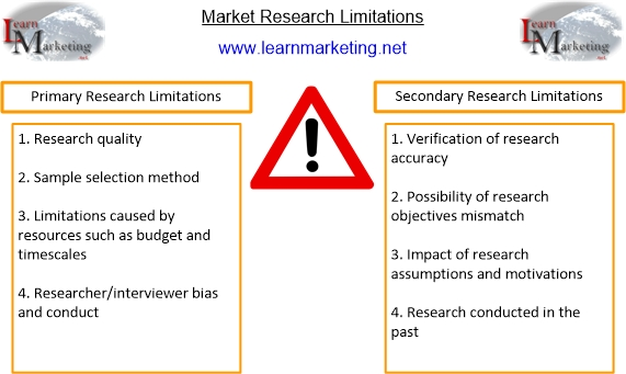 Market Research Limitations