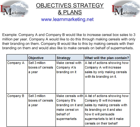 Table showing difference between objectives strategy and plans using an example