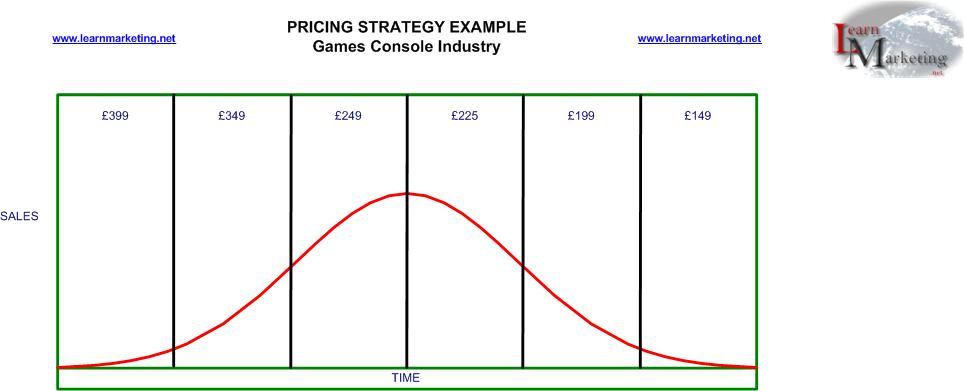 Pricing strategy and games console industry
