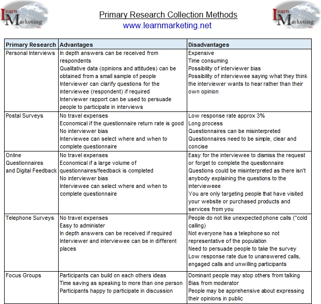 Primary Research Collection Methods Table