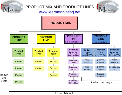 Diagram Product mix,product line,product mix width,product line depth,product line length
