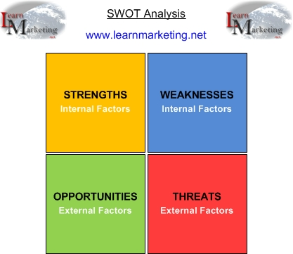 Diagram Showing the components of SWOT