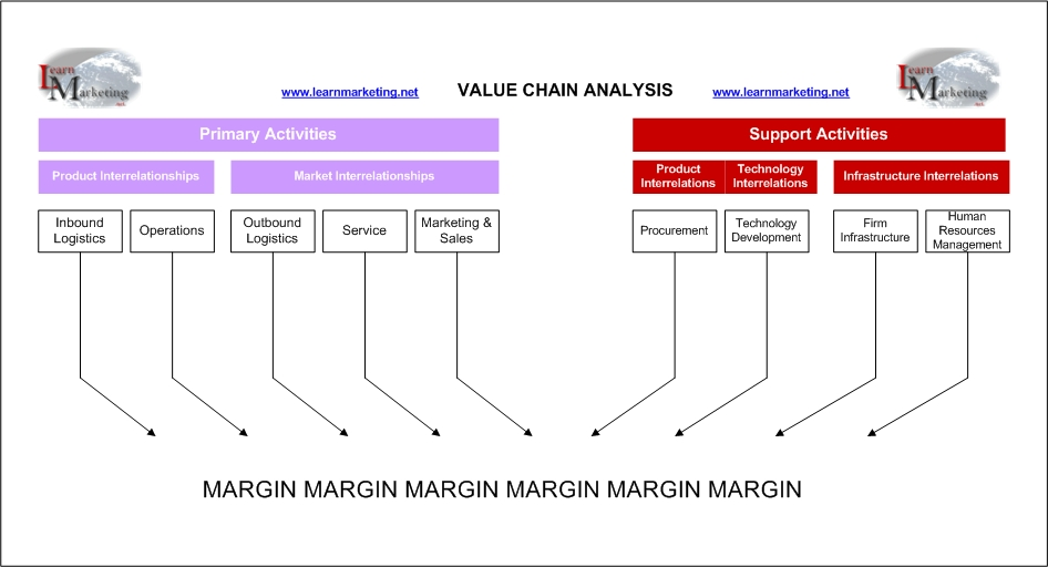 Diagram showing Michael Porter's Value Chain Theory