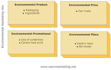 environmentalmarketingmix
