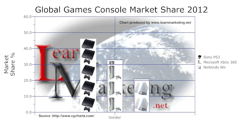 Global Games Console Market Share 2012