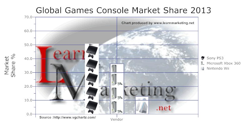 Global Games Console Market Share 2013