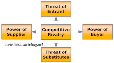 Business model net a porter business model for Porter 5 forces reference