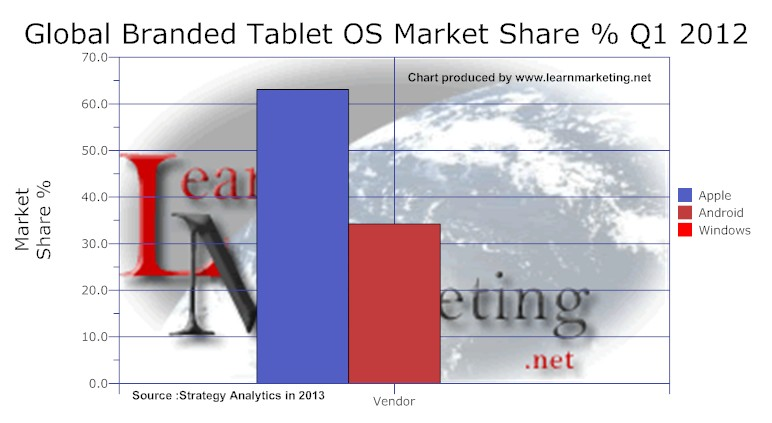 Tablet OS market share 2012