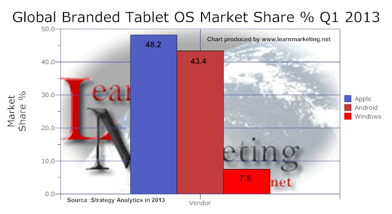 Tablet OS Market Share 2013